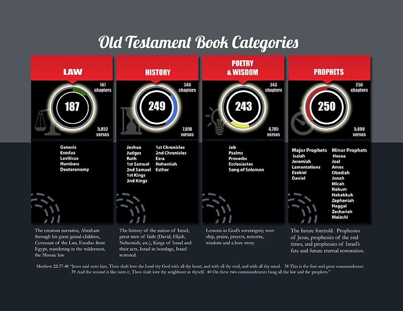 Old Testament book categories